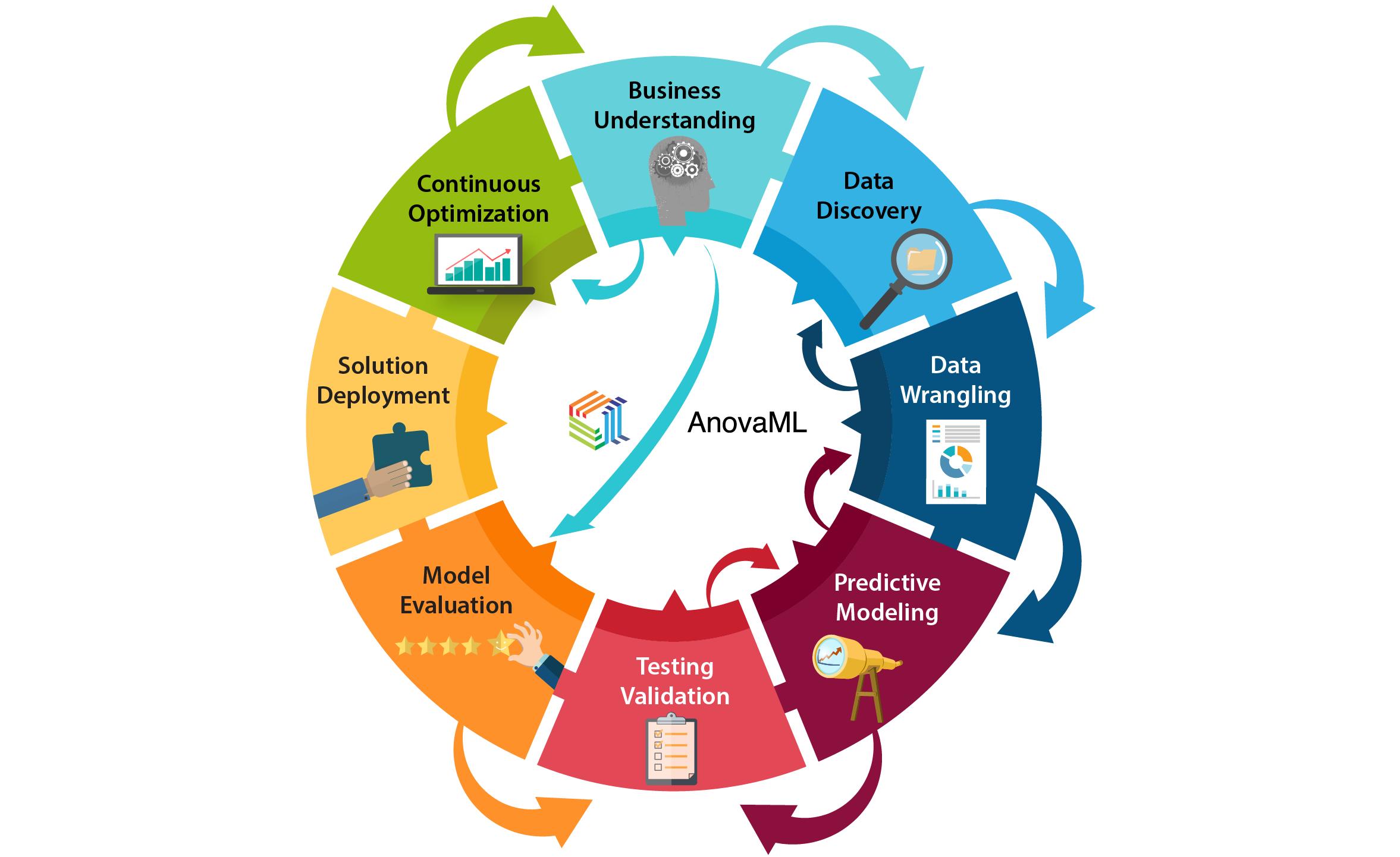 AnovaAnalytics-PredictiveModelingProcess2