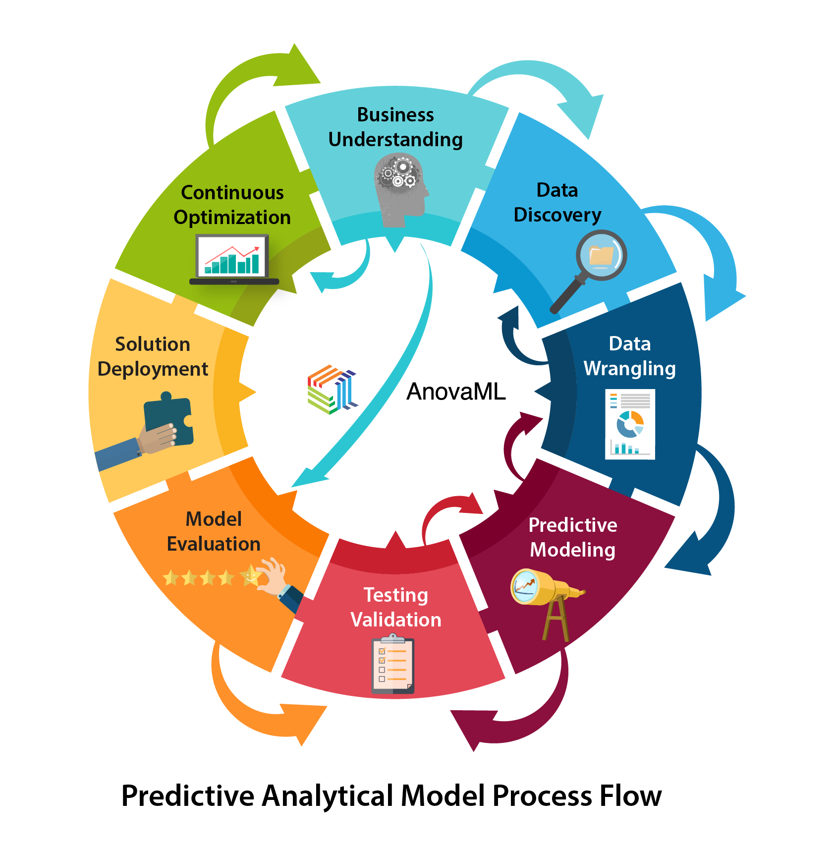Anova Analytics Predictive Analytical Model Process
