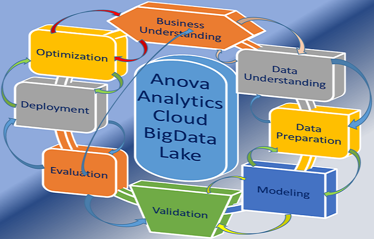 Anova Analytics Data Science Training